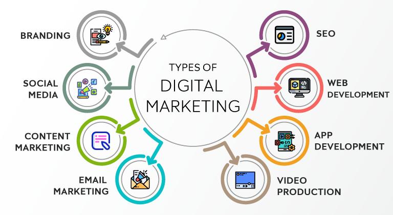Tools-of-digital-marketing