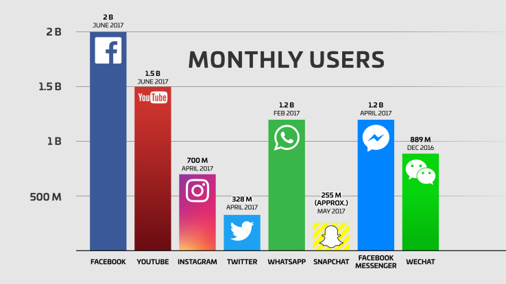 How Important Is Facebook In Comparison To Other Social Media Platforms